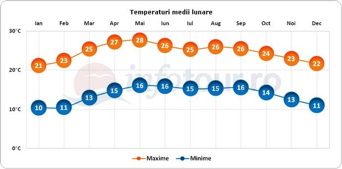 Temperaturi medii lunare in Xalapa, Mexic