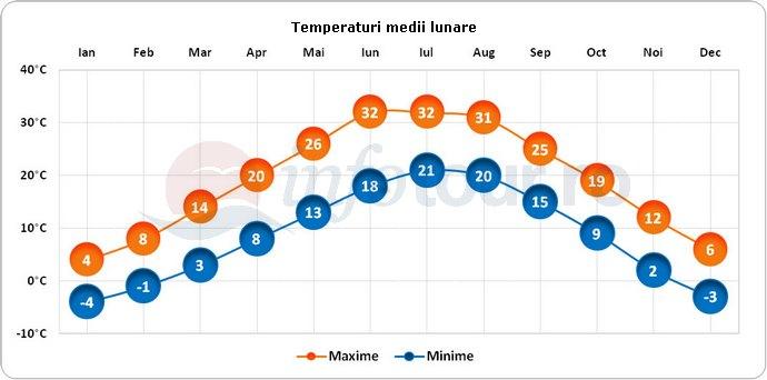 Temperaturi medii lunare in Xian, China