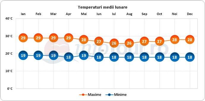 Temperaturi medii lunare in Yaounde, Camerun