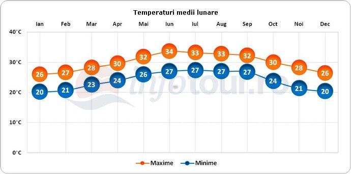 Temperaturi medii lunare in Yemen