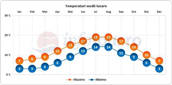 Temperaturi medii lunare in York, Anglia