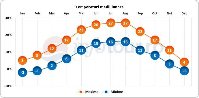 Temperaturi medii lunare in Zagreb, Croatia