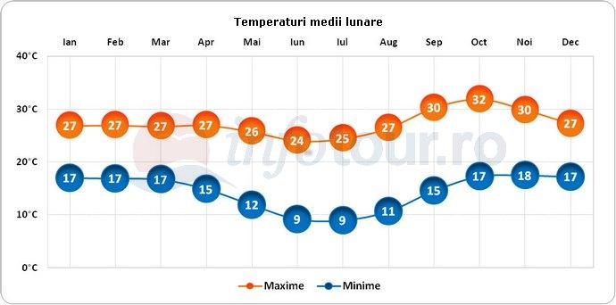 Temperaturi medii lunare in Zambia