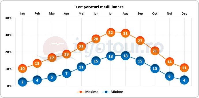 Temperaturi medii lunare in Zaragoza, Spania