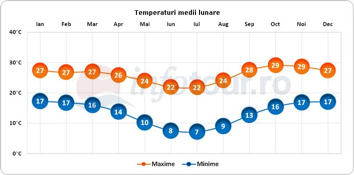 Temperaturi medii lunare in Zimbabwe