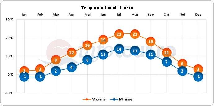 Temperaturi medii lunare in Zurich, Elvetia